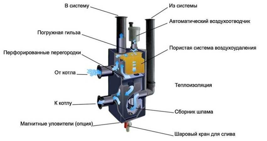gidrostrelka-dlya-otopleniya-foto-princzip-raboty-raschety-i-naznachenie-7