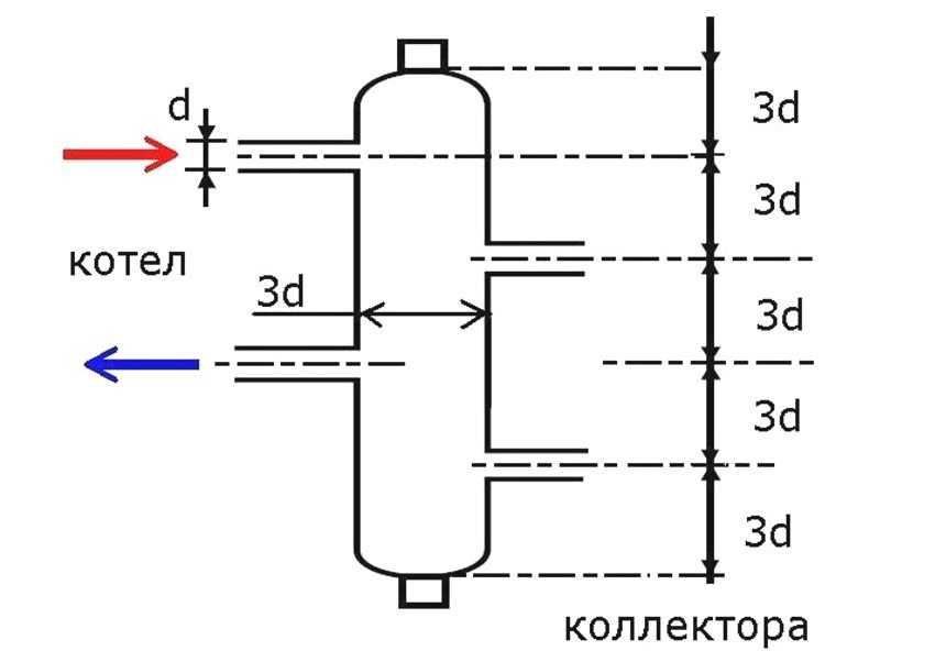 gidrostrelka-dlya-otopleniya-foto-princzip-raboty-raschety-i-naznachenie-15